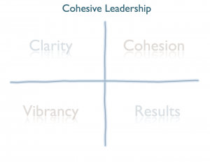 Title: Cohesive Leadership, with four quadrants: Clarity, Cohesion, Vibrancy, and Results